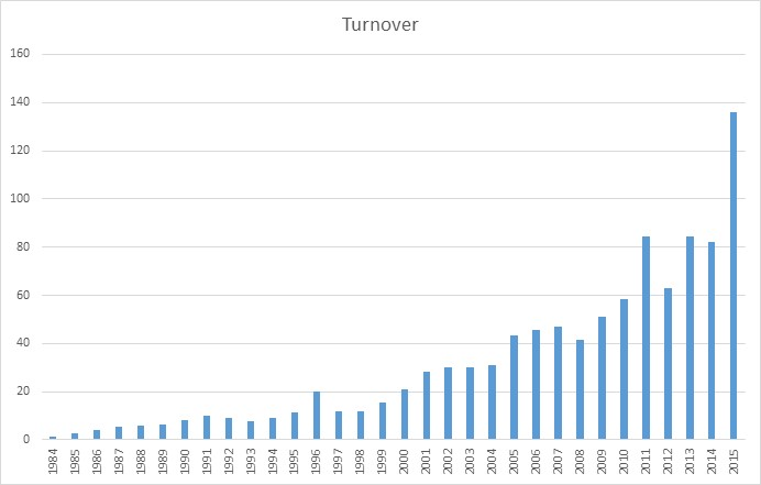 Turnover graph